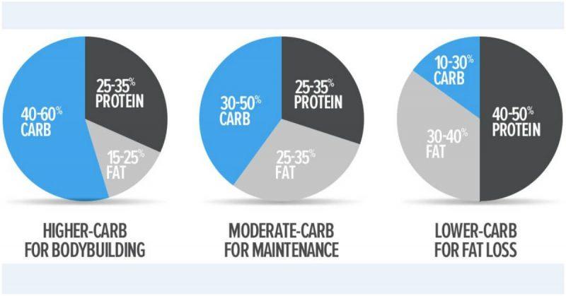 Strategie de incarcare cu carbohidrati