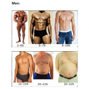 procetajul de grăsime corporală a câștigat în greutate)