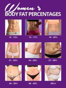 creșterea procentului de grăsime corporală în 3 luni)